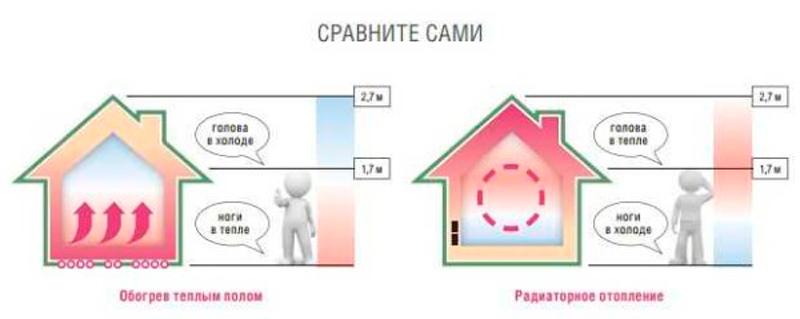 Отопление в полу в квартире в доме водяное электрическое
